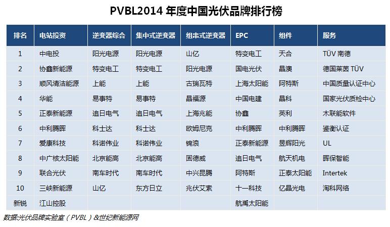 PVBL发布《2014年度光伏品牌排行榜》报告