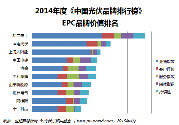 EPC排名