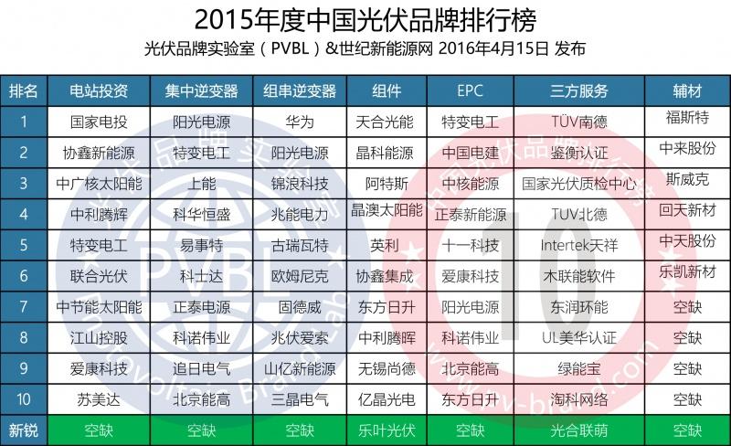 《2015年度PVBL光伏品牌排行榜》在上海发布